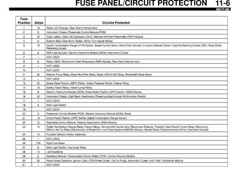 i dont have guide for fuses for my 2001 ford f150 i need. Black Bedroom Furniture Sets. Home Design Ideas