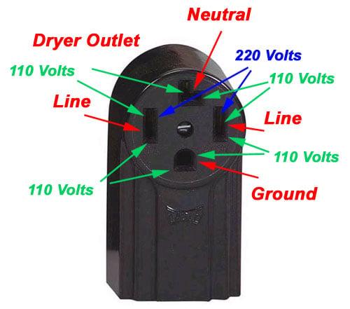 how do you hook up 220 volt outlet