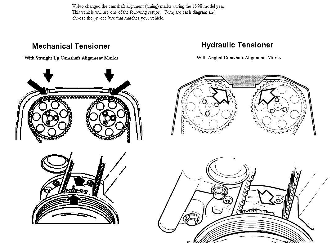 I Need The Timing Belt Diagram For 98 S70 Non Turbo