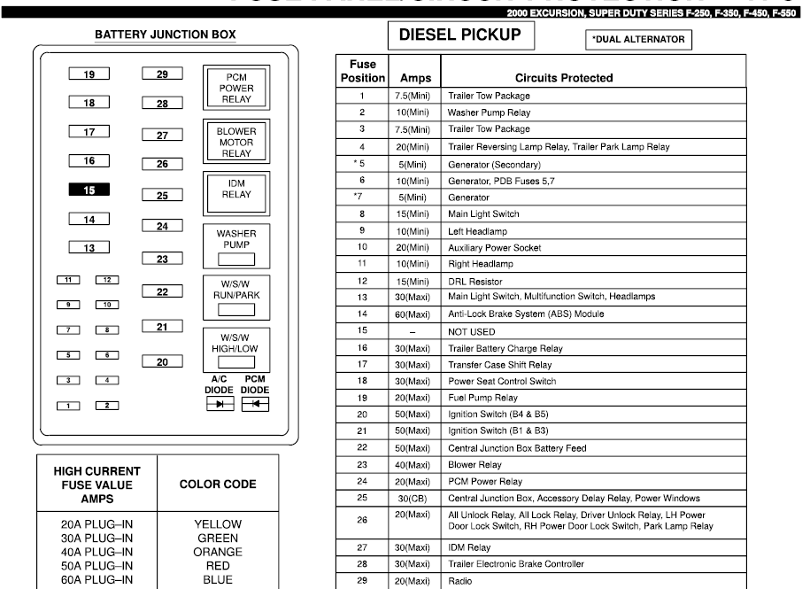 fuse panel diagram for a ford f super duty diesel graphic