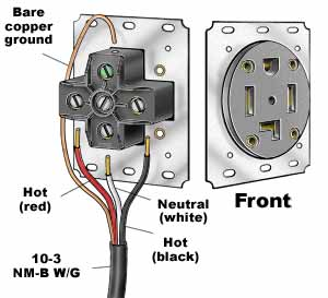 Dryer Circuit Wiring and Hookup - Self Help and More