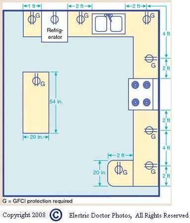 Electrical Outlets: Electrical Outlets Code Spacing