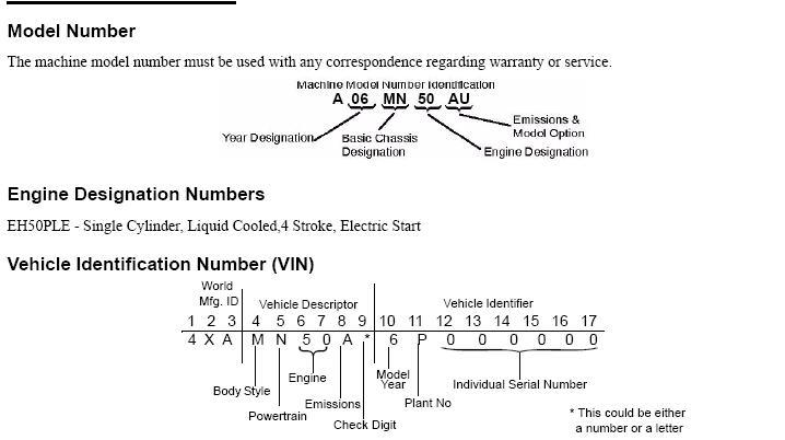 model year   polaris atv   serial number
