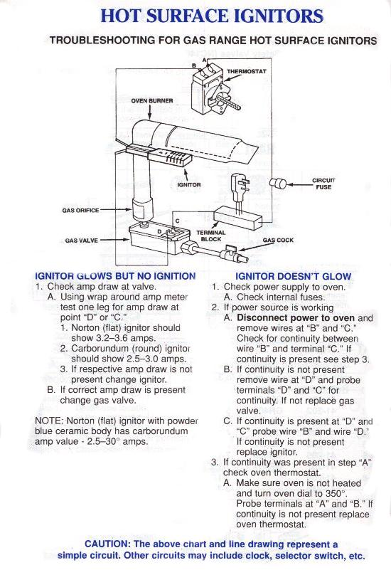 I Want To Install A New Ignitor Switch On A Maytag