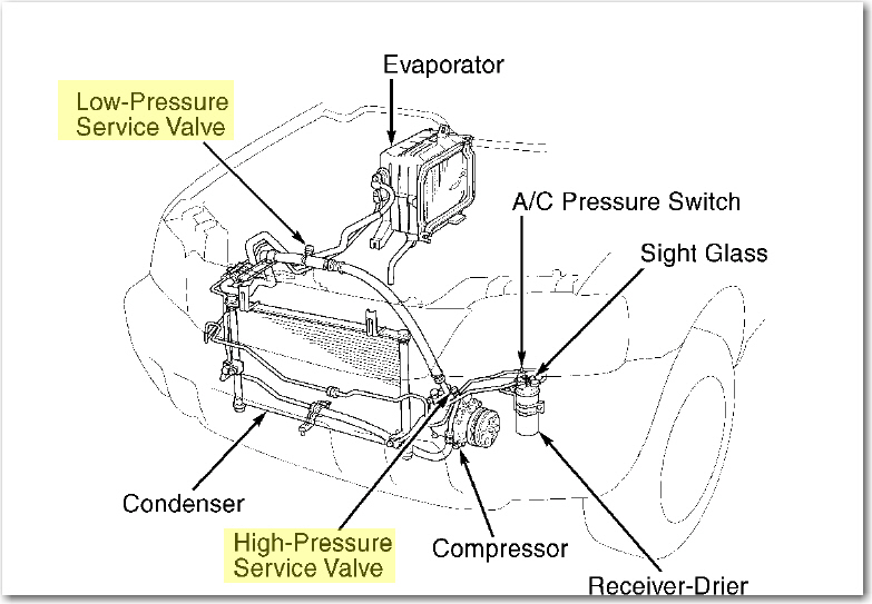 where is the low side ac port for a 2001 saab 9