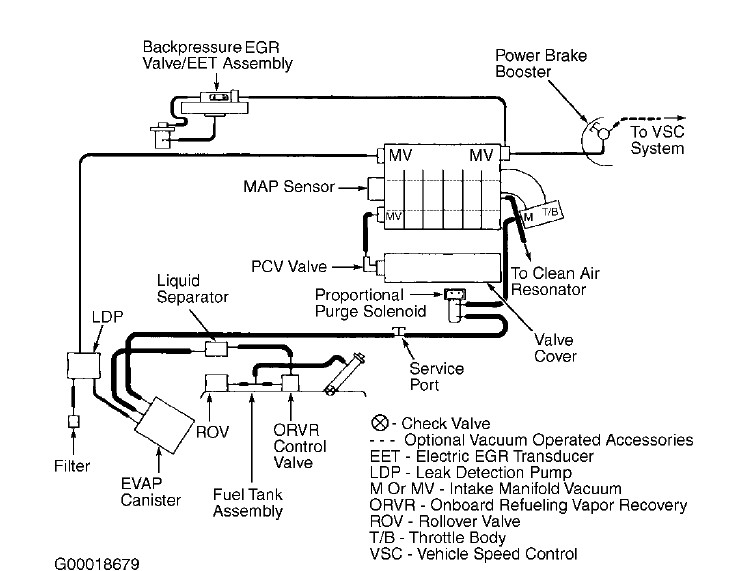 I Have A 2000 Chrysler Cirrus 2 5 V6  A 1  8 In Vacuum Line