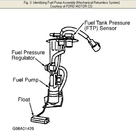 i have a 1998 ford ranger standard transmission that all