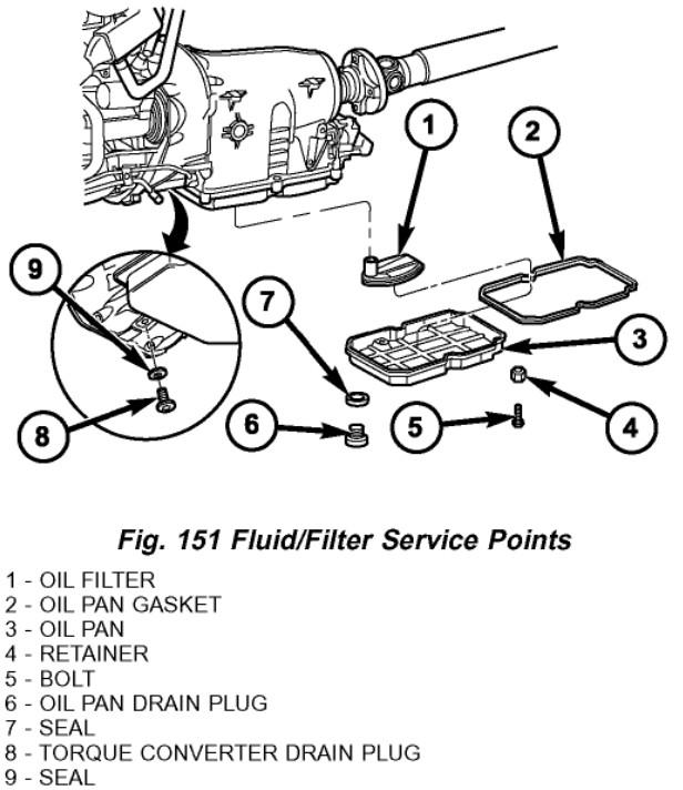 Procedure For Changing Transmission Fluid On 2004 5sp