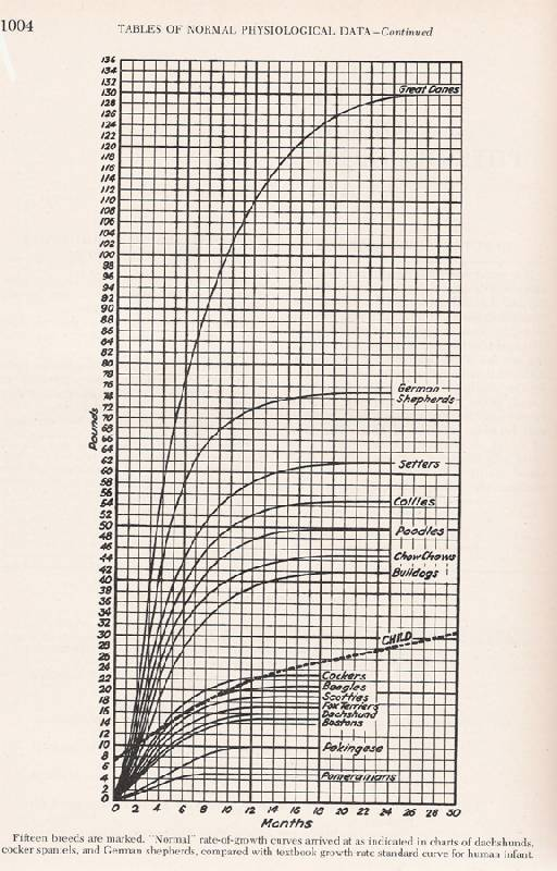 Dick growth charts