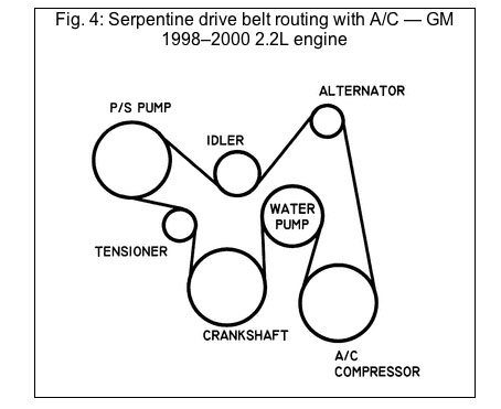 0d80i Replace Serpentine Belt Chevy Cavalier 1998 on gm serpentine belt routing