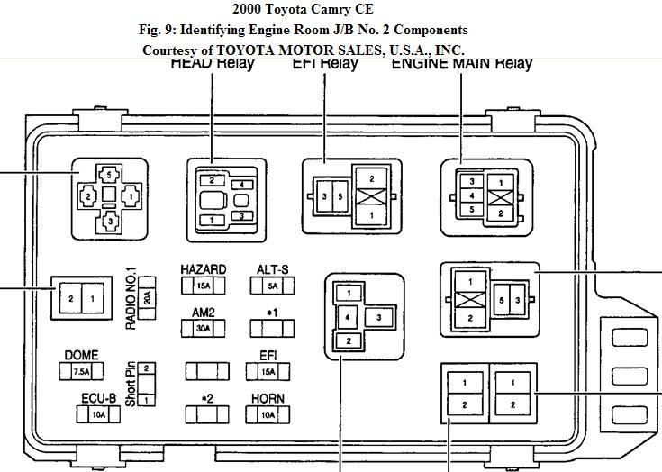 1992 toyota camry fuse box diagram wiring schematic 2000 toyota camry fuse box #9