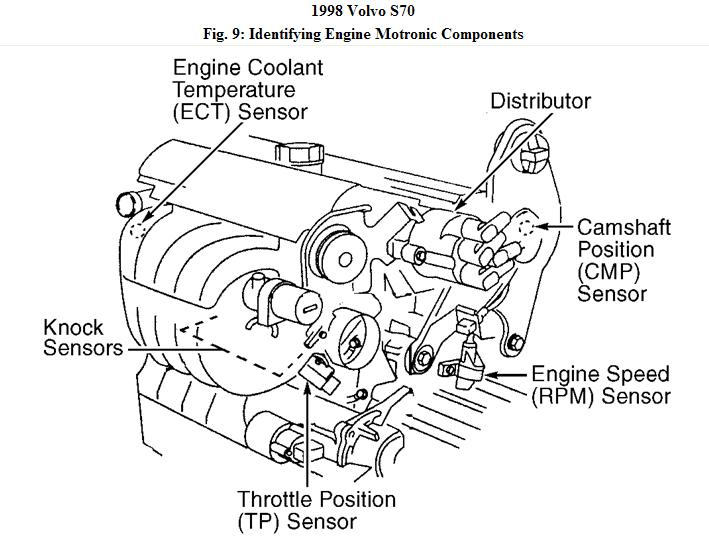 Enginecomp Volvos on 1998 Volvo S70 Parts Diagram