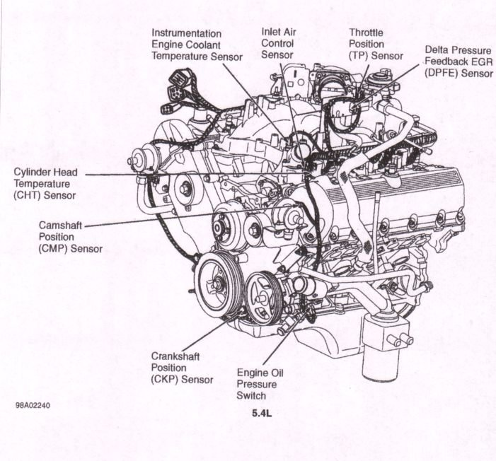 i am trying to find out where the oil sensor is. this ... ford 6 8l engine diagram