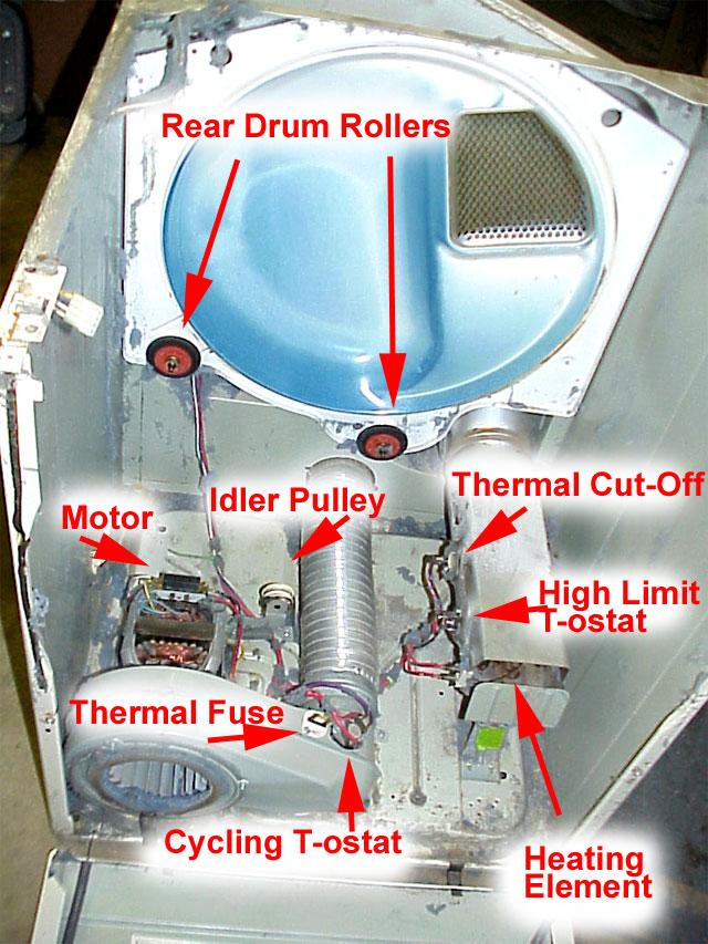 Kenmore Gas Dryer Not Heating? | DryerFix.org