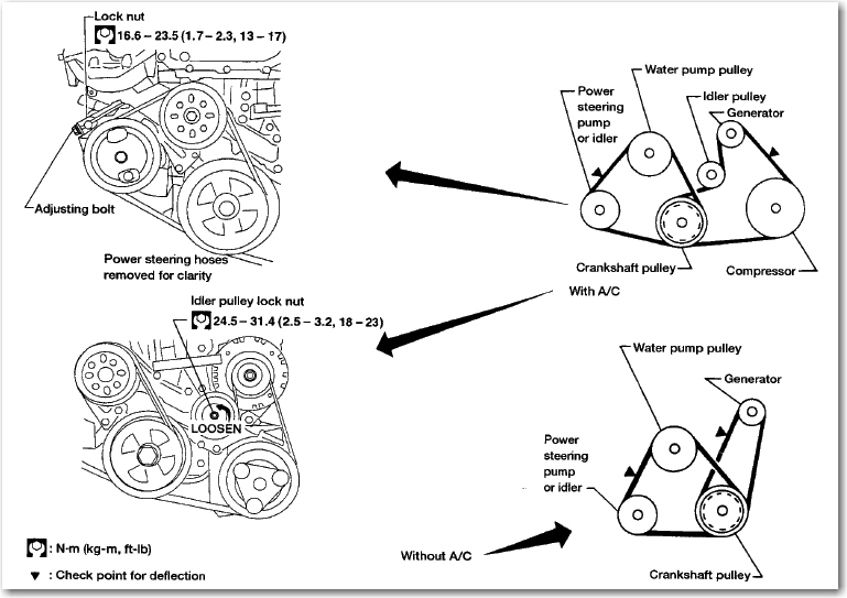 Service Manual  How To Change Serpentine Belts On A 2000