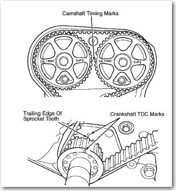 Shot on Dodge Stratus 2 4 Timing Belt Marks