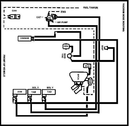Help I Need A Vacuum Hose Diagram For A 1988 F150 4wd With