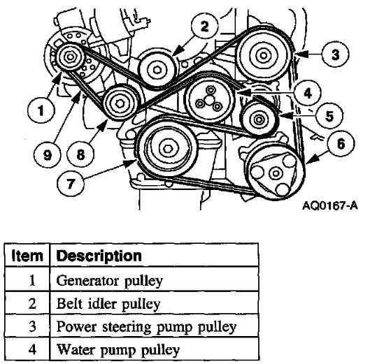 06 Ford Taurus 3 0 Serpentine Belt Diagrams additionally 466341 How Do You Jump The Fuel Pump together with 2002 likewise Ford Mustang Engine Diagram Of 2009 besides 2001 Ford Zx2 Serpentine Belt Diagram. on 2002 ford mustang belt routing