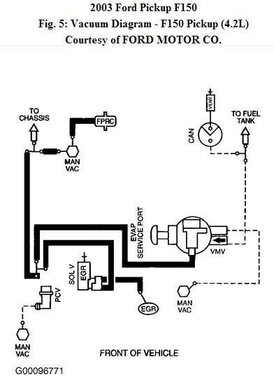 261p0 2003 Ford F150 4 2l V6 4x4 Need Simple Clear Routing on 99 Lincoln Navigator Fuse Diagram