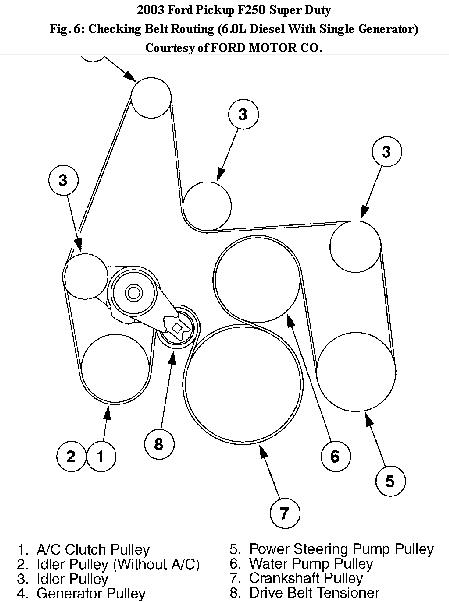 diagram] 6 0 diesel belt diagram full version hd quality belt diagram -  kempwiring.villaroveri.it  villa roveri