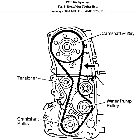 1cb0c Set Timing 1995 Kia Sportage Soch on auto ignition diagram