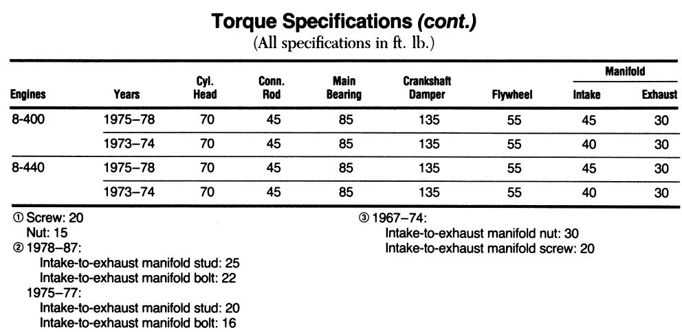 on Intake Manifold Torque Spec