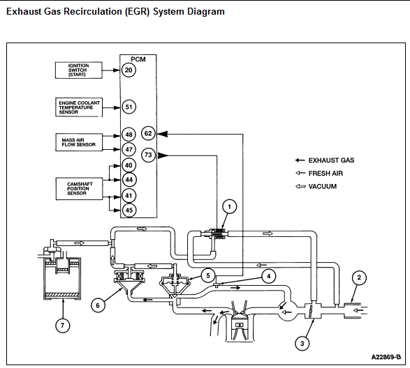 Check Engine Light On Scanned Code Reads Egr Gases Malfunction Replaced Egr Solenoid Hand Pumped