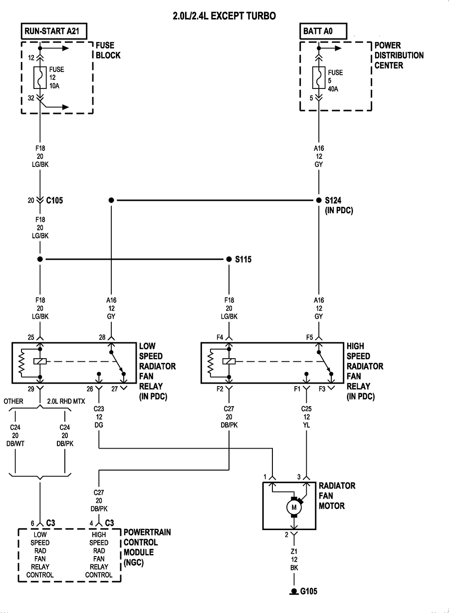 i need wiring diagram for 2003 pt cruiser for fan motor the also check 40 amp fuse location 5 in the power distribution block here is the wiring diagram let me know if you have questions thanks
