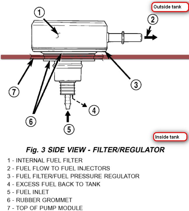 Dr Fp Regulator on 2002 Dodge Ram 1500 Fuel Pressure Regulator
