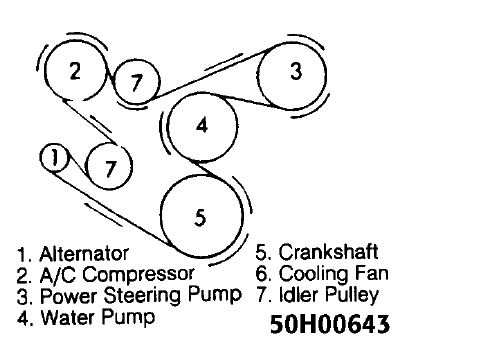 what is the routing of the serpentine belt in a 1994 jeep cherokee 4 liter ac auto? 1999 jeep 4 0l engine diagram 87 jeep 4 0l engine belt diagram