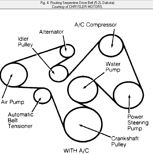 2005 dodge dakota serpentine belt diagram 2005 1991 dodge dakota serpentine belt 4wd 5 2 liter air on 2005 dodge dakota serpentine
