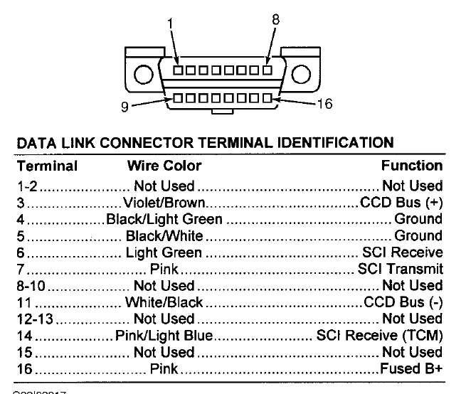 99 dodge caravan diagram the data link connector scanner graphic