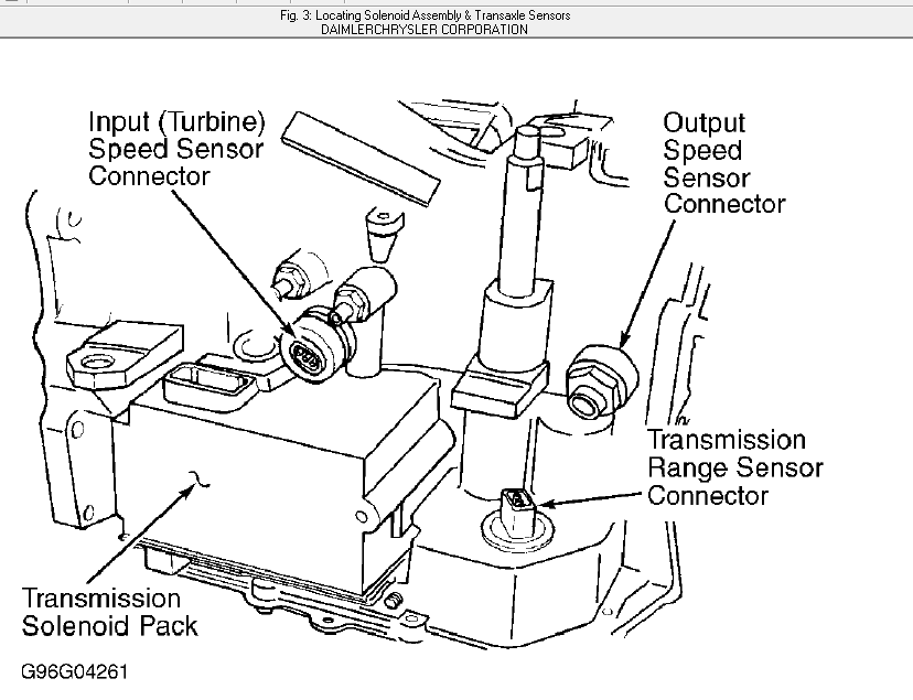 where is the solenoid located on a 2001 dodge caravan