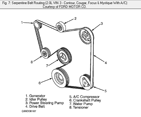 T5341992 Need serpentine belt diagram 2001 ford further 1998 2001 Chevy Cavalier Serpentine Belt Tensioner With Pulley For additionally Ford Mustang 4 0 Engine Diagrams besides 1294270 Explorer And Sport Trac 4 0l Sohc Supercharger Kit Install How To  plete likewise 2001 Ford 5 4 Engine Diagram. on 4 0 mustang serpentine belt diagram