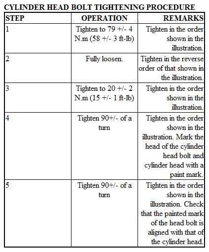 Torque Specs For Head Bolts On 2002 Dodge Stratus. 2.4 V6