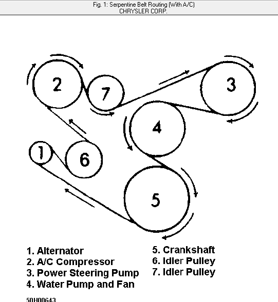 1995 cherokee  diagram on how to replace a serpentine belt
