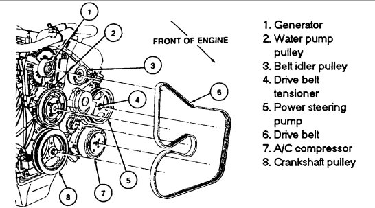 How To Replace A Serpentine Belt On 1999 Ford Crown Vic