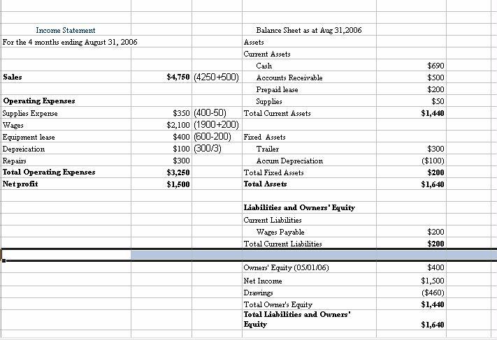 simple balance sheet template. +alance+sheet+template