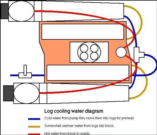 i need a diagram to correctly plumb water hoses to engine. Black Bedroom Furniture Sets. Home Design Ideas