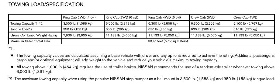 what is the tow rating of a 2007 nissan frontier without the tow package what does the tow. Black Bedroom Furniture Sets. Home Design Ideas