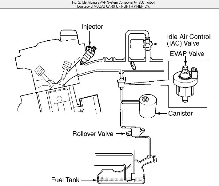 Where Can I Get Vacuum Hose Routing Diagram For 1997 Volvo 850 T5 Turbo