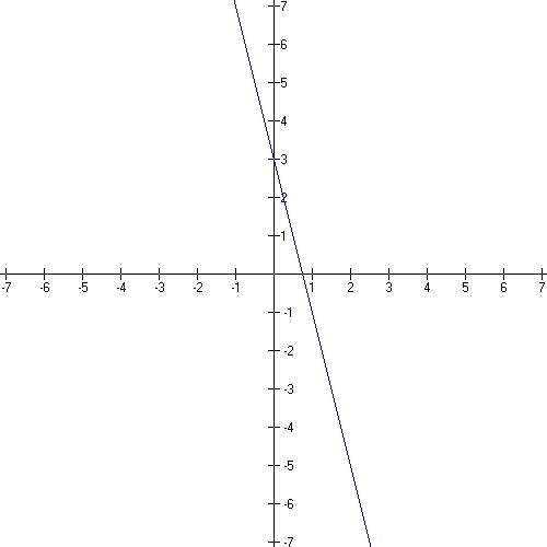 ALGERBRA 12X + 3Y =9