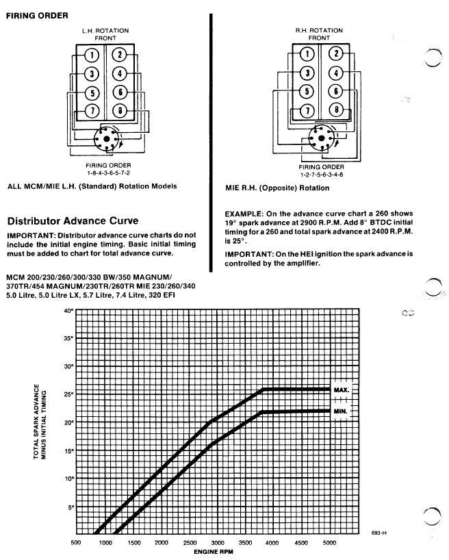 m440x timing [Archive] - Boat Repair Forum