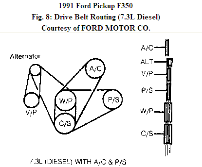 T673715 Serpentine belt diagram additionally Ford Ranger 2004 Ford Ranger Wiring Diagram For Stereo as well Ignition Control Module Location 96 F150 as well 129056345548269769 additionally Cadillac Deville Engine Diagram. on fuse box on ford focus 1999