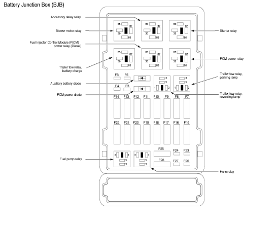 fuse panel layout for 2008 e 350