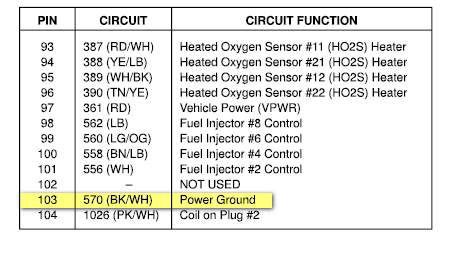 Where is the main ground located in the pcm for    Ford    F150