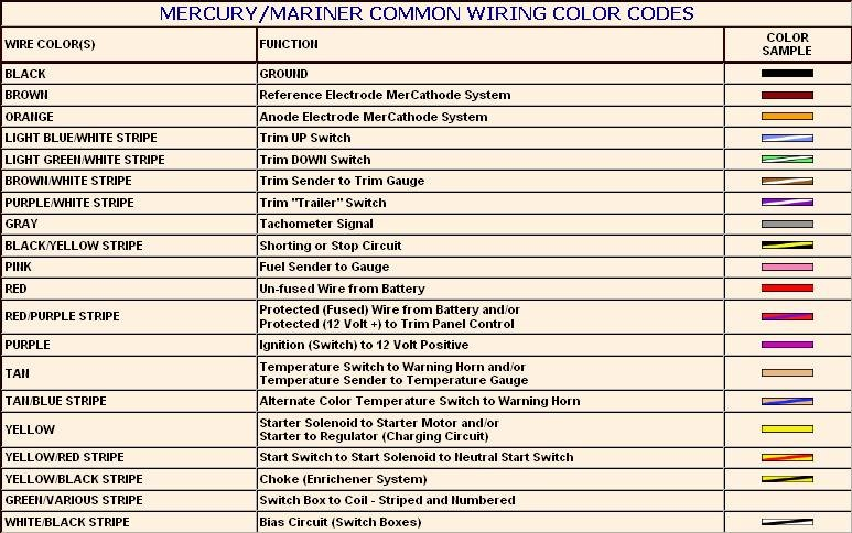 Mercury Colour Codes on Yamaha 40 Hp Wiring Diagram