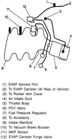 3 4l v6 engine gm cooling system diagram 3 1 liter gm engine cooling system diagram i have a 1998 chevy venture. some one stole my vaccumme ... #14