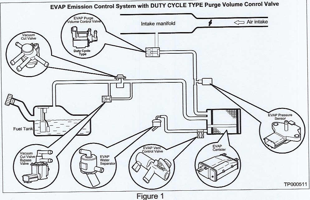 service manual  1998 land rover range rover evap canister