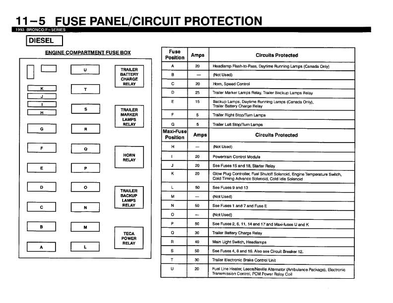 93 f350 fuse diagram wiring diagram todayson a 1993 ford f350 7 3 diesel, the fuse box in the engine 2000 f350 fuse panel diagram 93 f350 fuse diagram